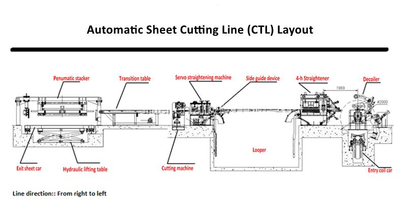 CTL flow chart